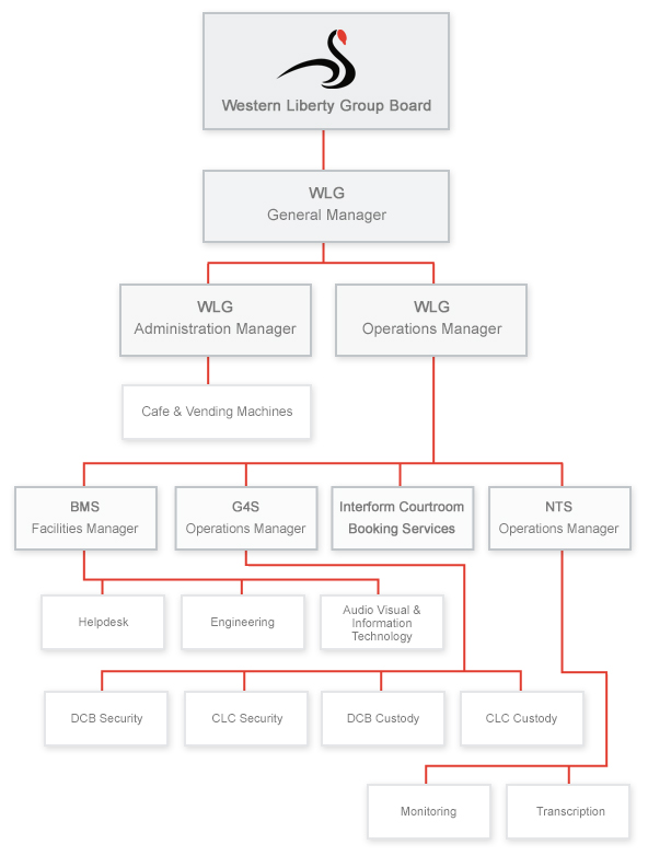 organisational_chartv2